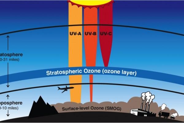 layersofozone