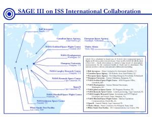 SAGE III International Collaboration